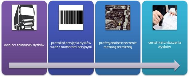 Niszczenie danych, niszczenie nośników danych, bezpieczne niszczenie Warszawa